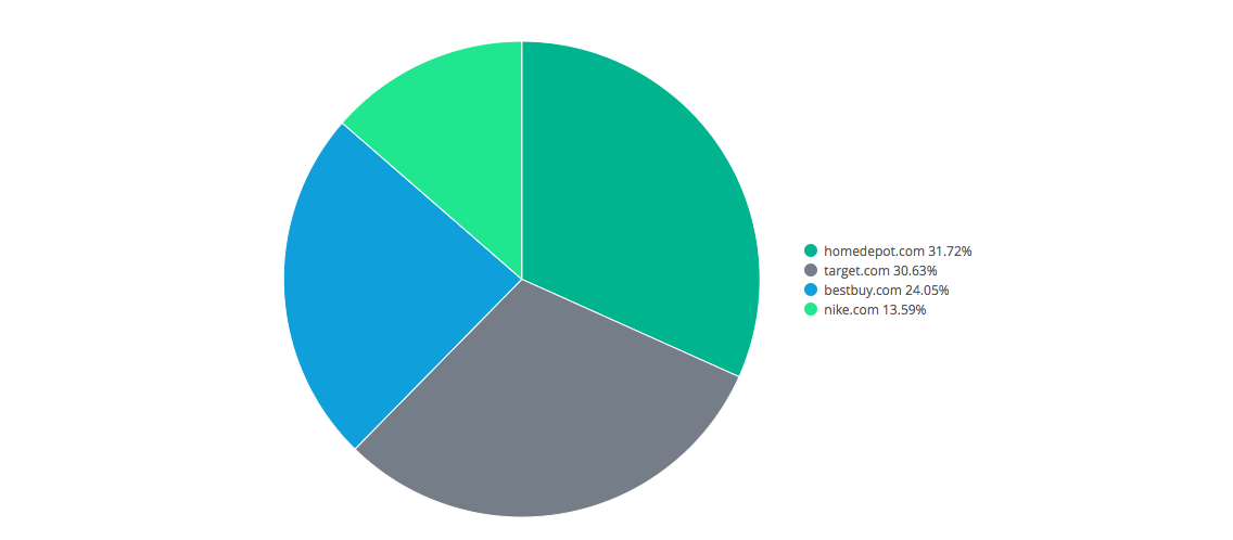 3.1.2_all_search_market-share-pie-chart-1