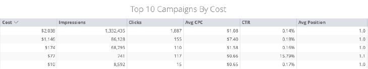 Customer Acquisition Platform Campaign Data