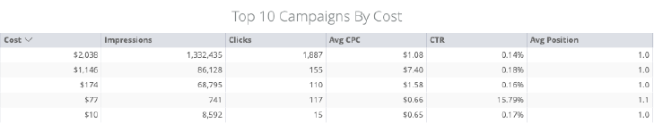 Customer Acquisition Platform Campaign Data