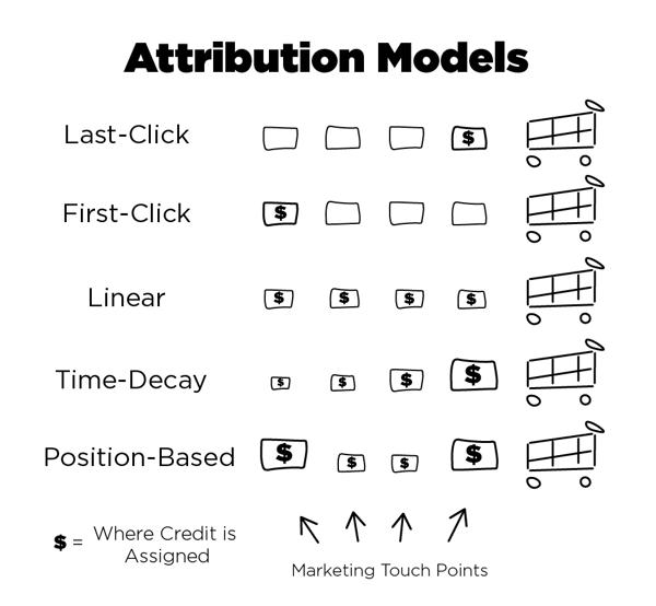 Attribution Models Explained