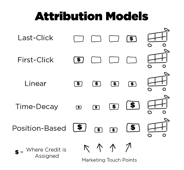 Attribution Models Explained