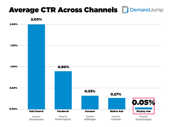 Average Click-Through Rate Across Channels
