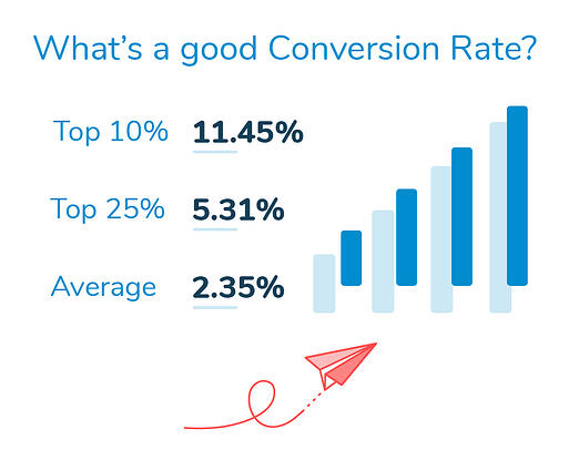 What is a good conversion rate ARCHIVE