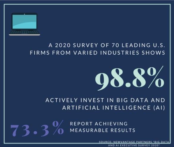 Invest Big Data