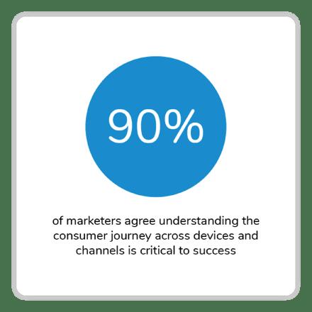 Customer Journey Across Devices