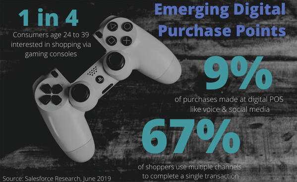Emerging-Digital-Purchase-Points
