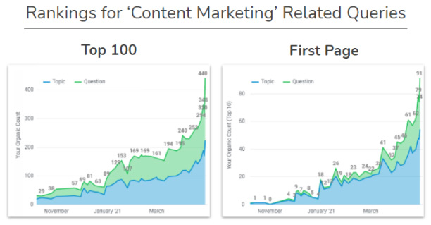 Content Marketing Ranking Results