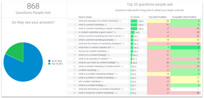 Content Marketing Strategy Insights