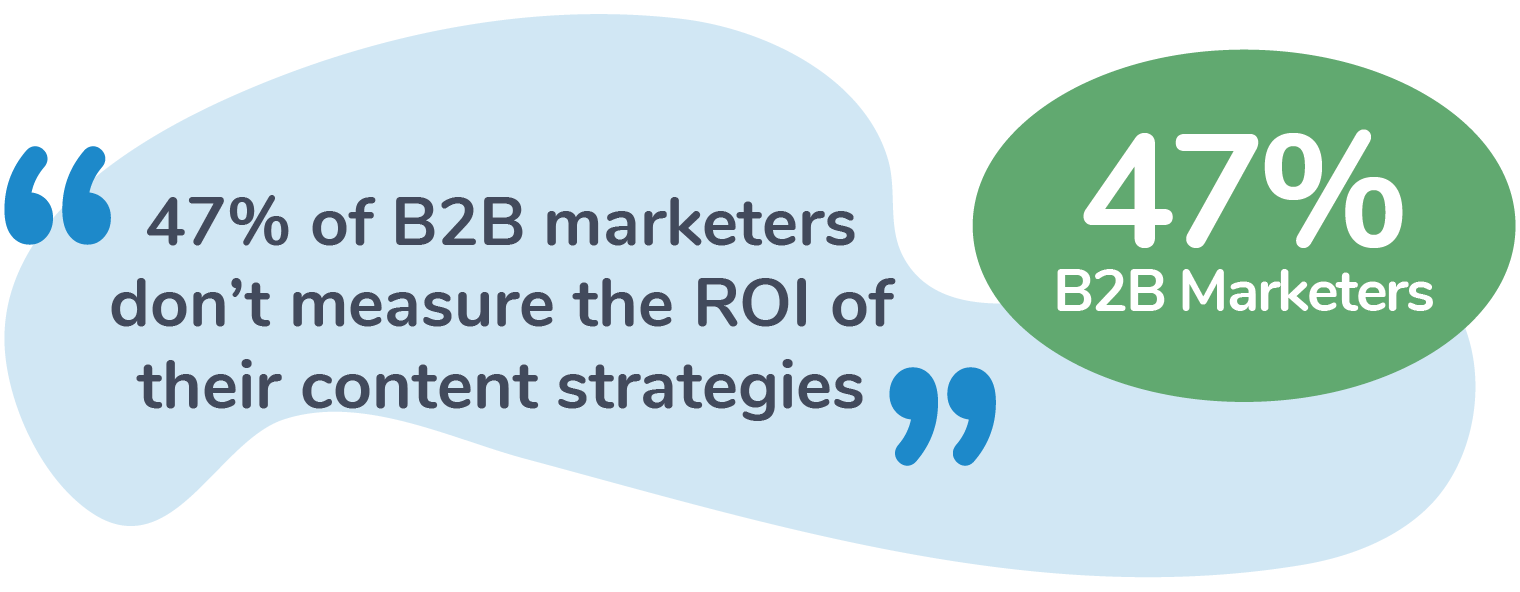 content strategy ROI