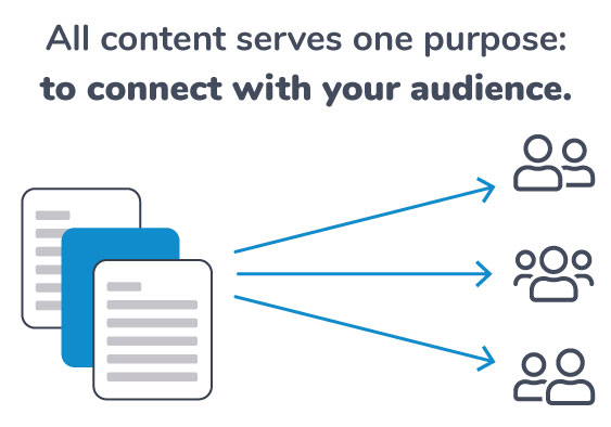 Content connects to your audience