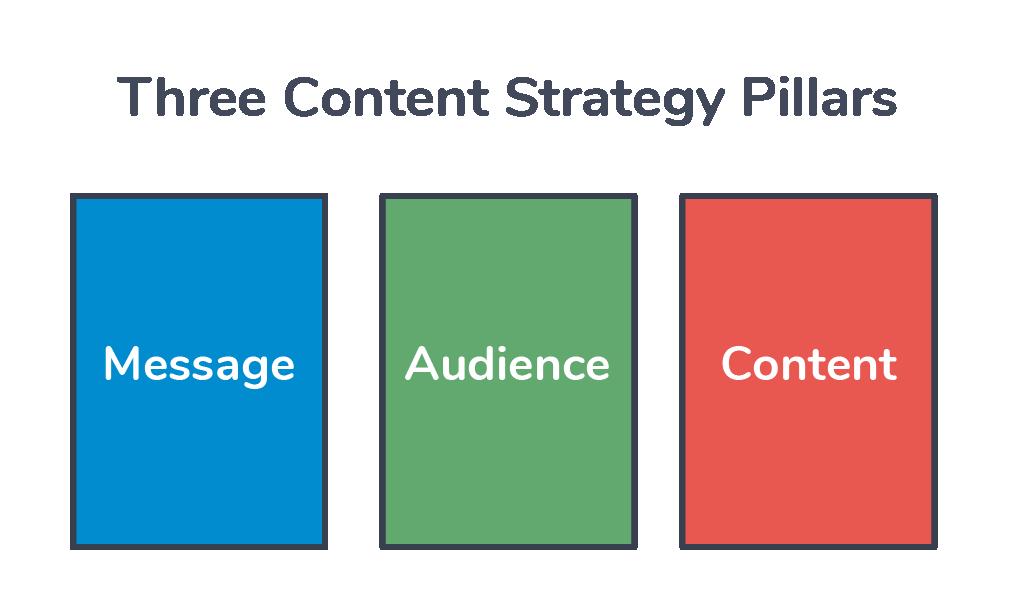 Three Content Strategy Pillars