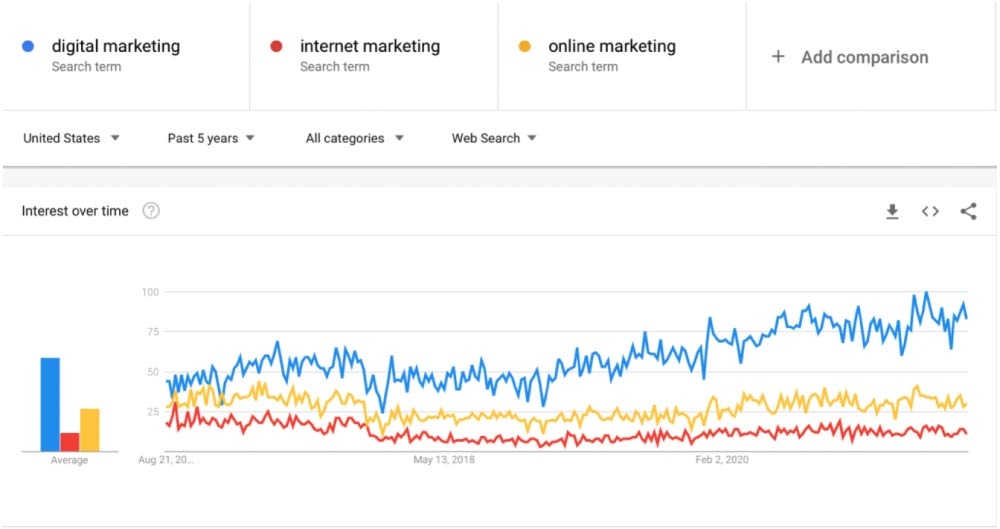 keyword-research-with-google-trends