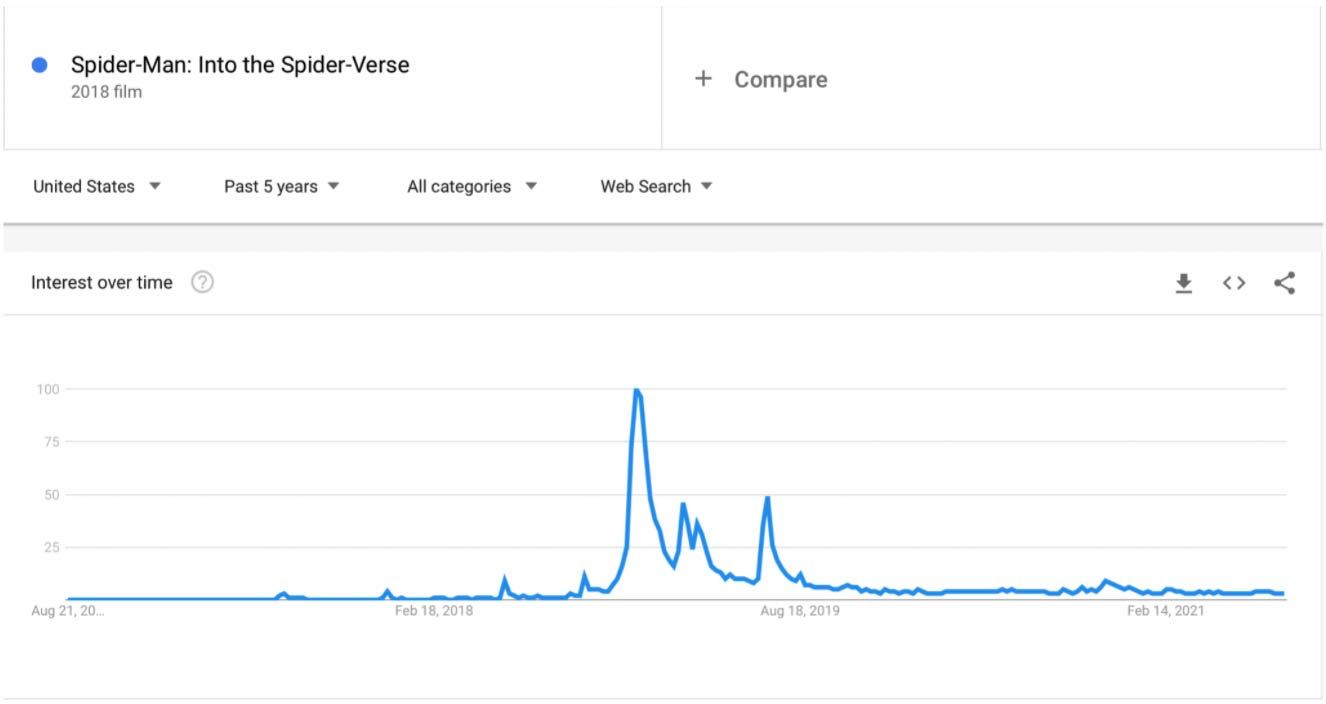 keyword-example-with-google-trends