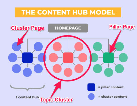Pillar-Page-Content-Topic-Cluster-Visual