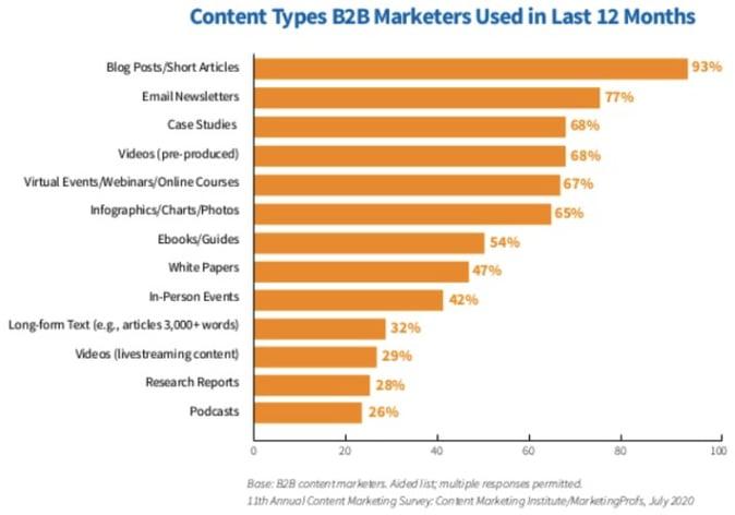 B2B-marketing-content-types