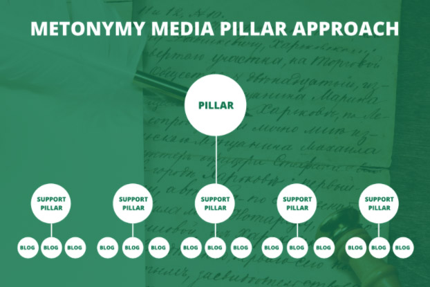 metonymy-media-content-pillar-approach