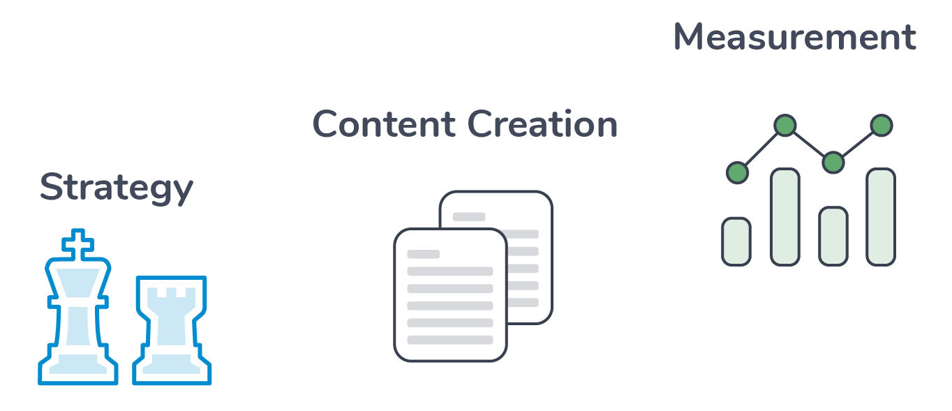 Content Marketing Agency Services
