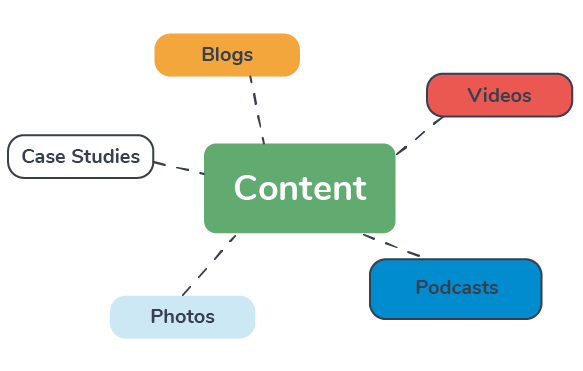 Different Types of Content Marketing