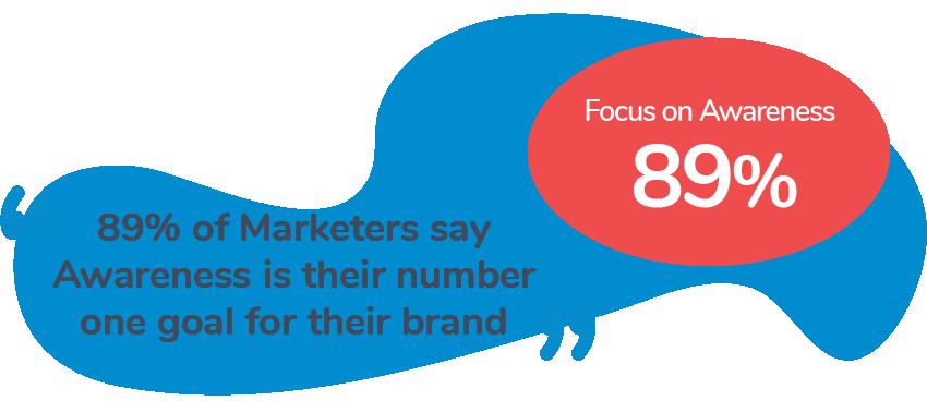 Brand Awareness through Content Marketing