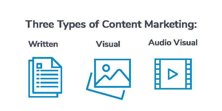 Three types of Content Marketing