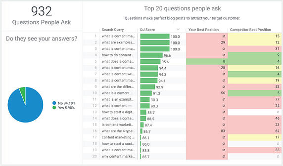 Customers Top Questions