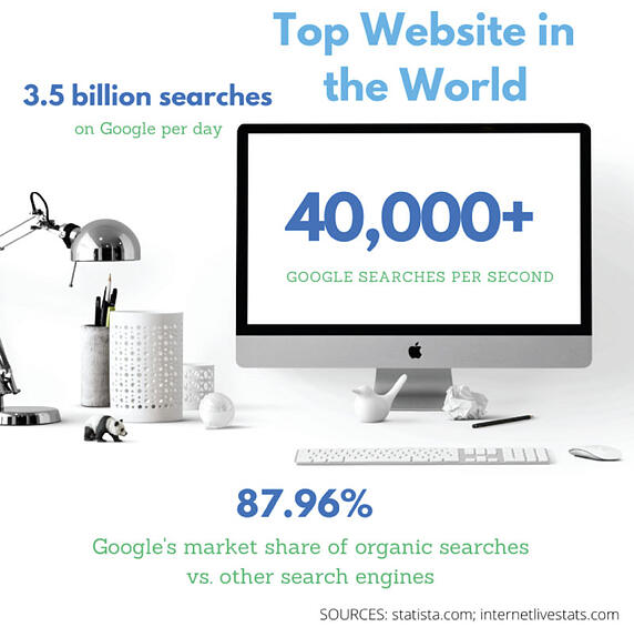 Top Website Inisights