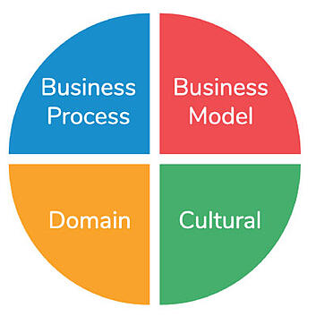 Four Main Areas of Digital Transformation ARCHIVE