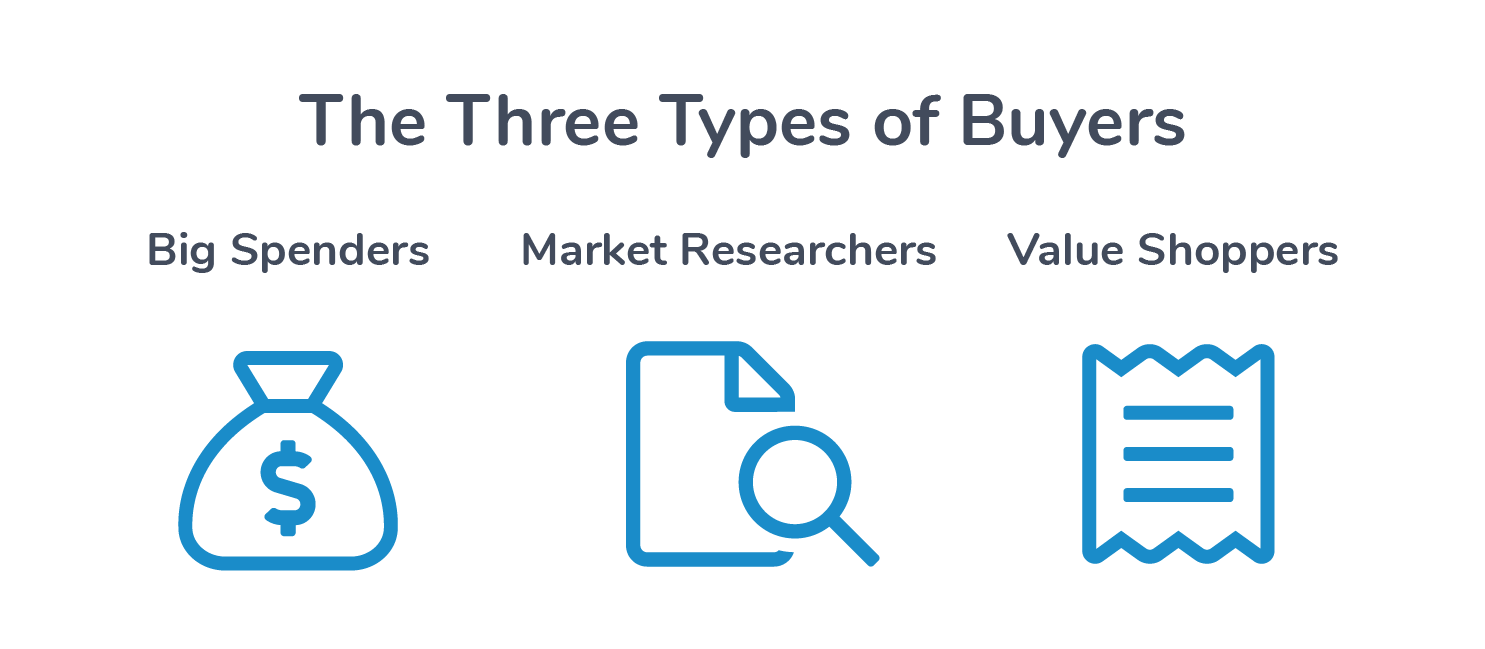 Different Types of Buyers