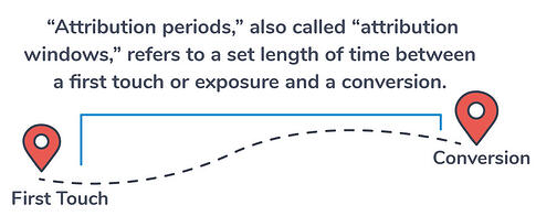 Attribution period
