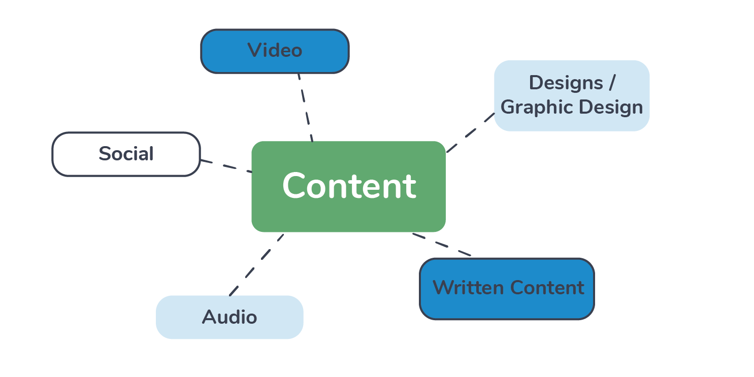 Types of Content Marketing as a part of your content strategy