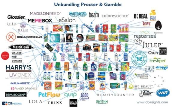 Unbundling Procter and Gamble