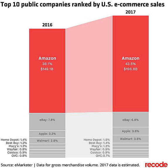 top public e-commerce companies