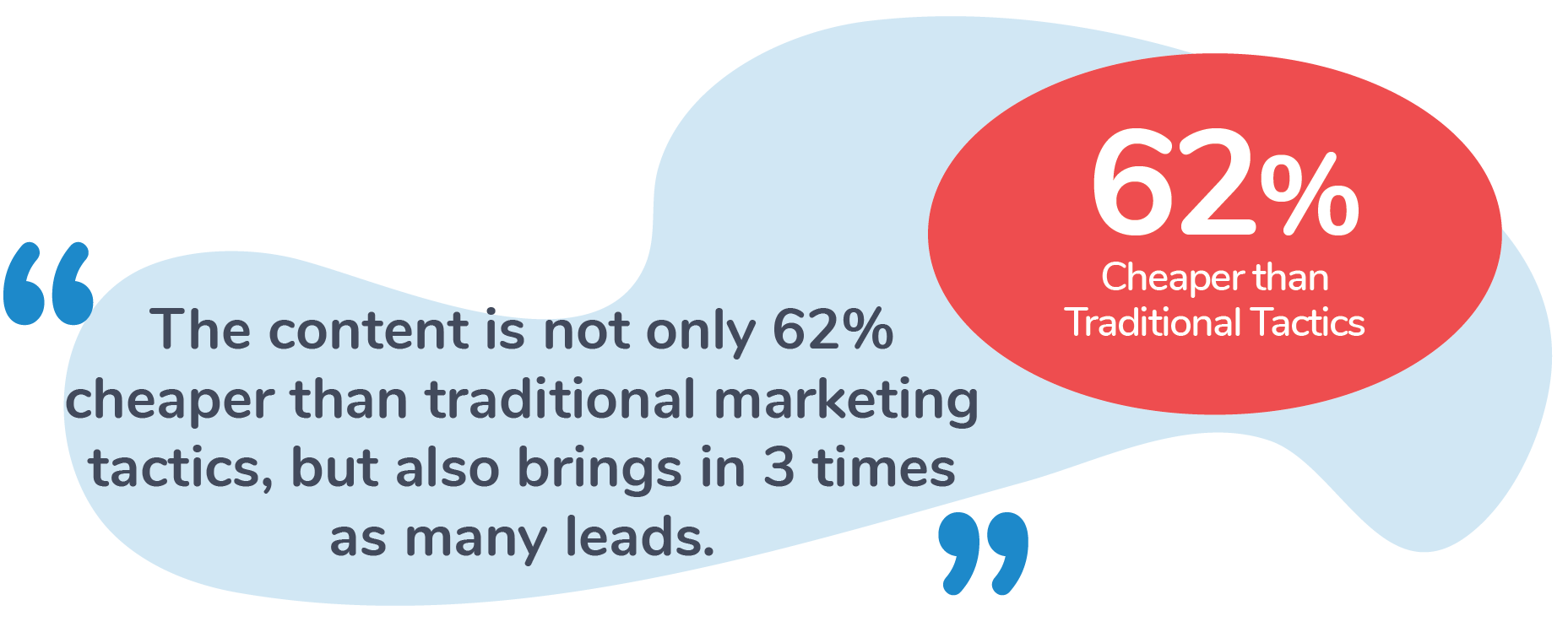 Content Marketing is Cheaper Than Traditional Marketing