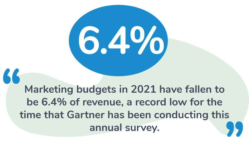 content-marketing-budgets-stat