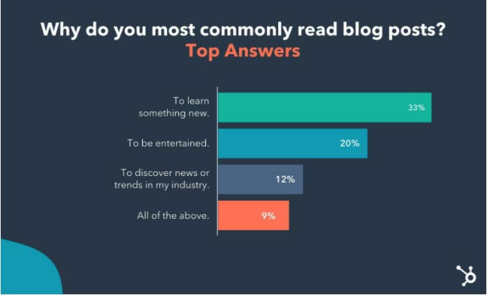 why-do-people-read-blog-posts