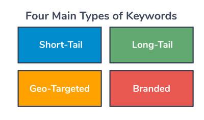 four-types-of-seo-keywords