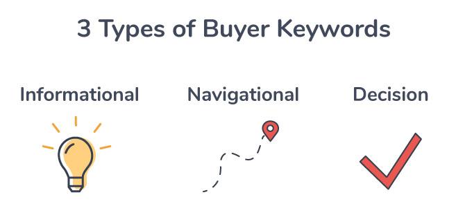 3 types of buyer keywords