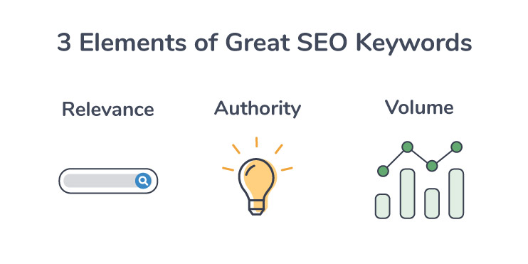 good seo keyword characteristics