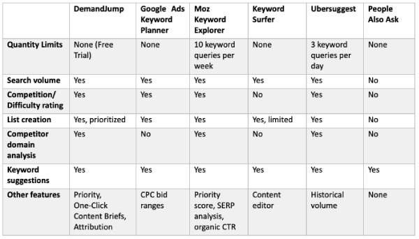 seo-keyword-tool-comparison