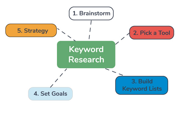 5 steps for seo keyword research