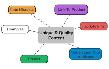 unique content elements
