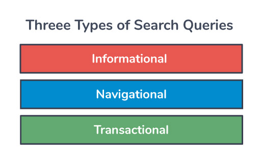three-types-of-search-queries