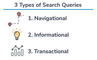 the-three-main-types-of-search-queries