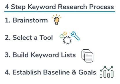 easy-keyword-research