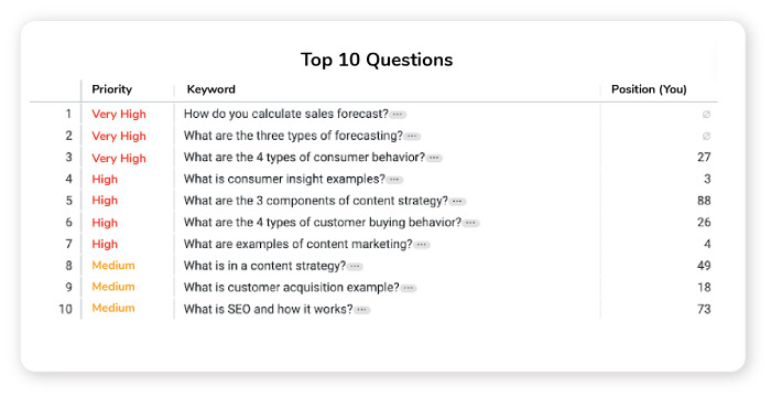 prioritized list of seo content to write