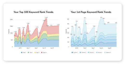 tracking keyword reankings with an seo keyword tool