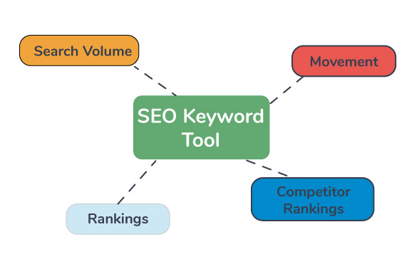 best seo keyword tool