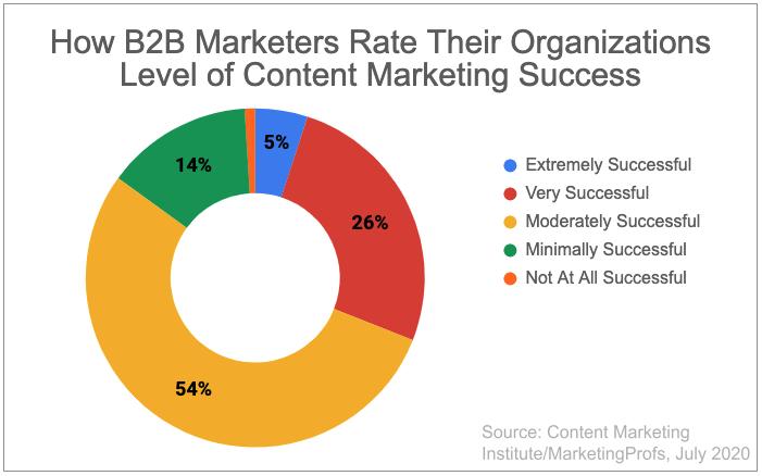 B2B Content Marketing Strategy Success