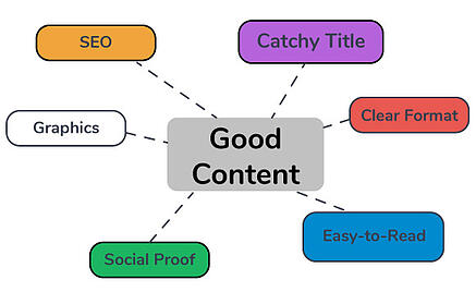 elements of good website content