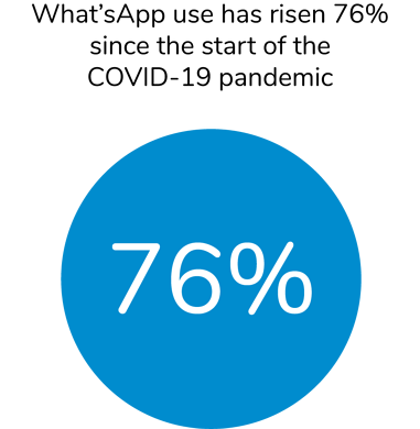 COVID social media stat